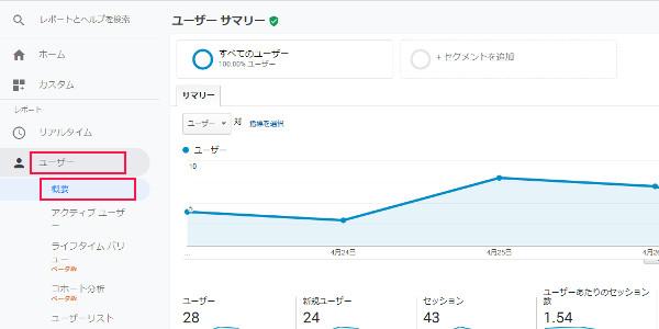 Googleアナリティクス  ユーザーの分析