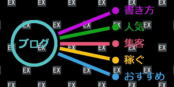 共起語の図解