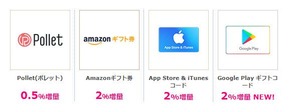 ポレット 0.5%増量/Amazonギフト券 2%増量/App Store&iTunesコード 2%増量/GooglePlayギフトコード 2%増量