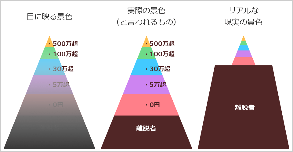ブロガーの収益ピラミッド